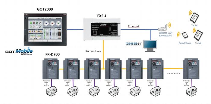 Schéma zapojení řídicího systému a vizualizace